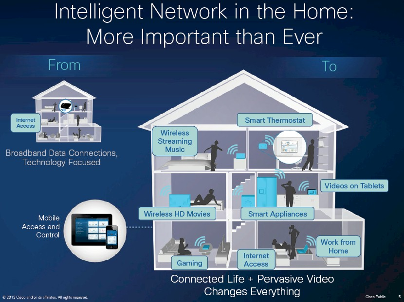 Cisco Intelligent Home Network