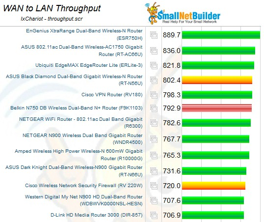 SNB Router Charts