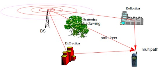 Wireless multipath