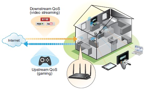 NETGEAR Dynamic QoS