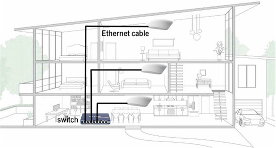 APs with Ethernet backhaul