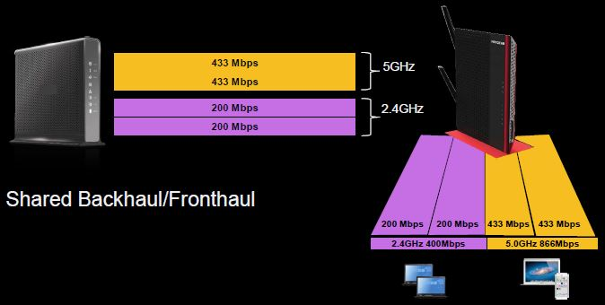 traditional extenders share radios between front and backhaul