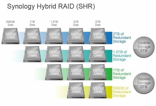 How To Grow Storage On Demand The Easy Way - SmallNetBuilder
