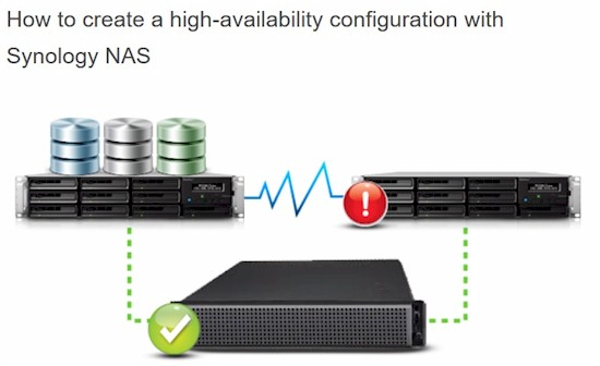 Synology High Availability