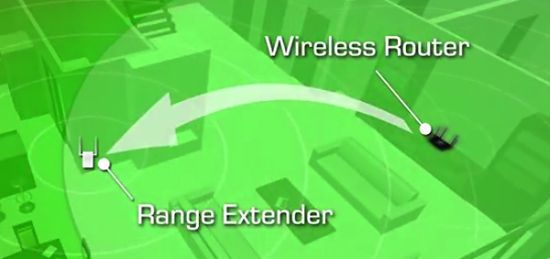 Range extenders connect to routers over Wi-Fi