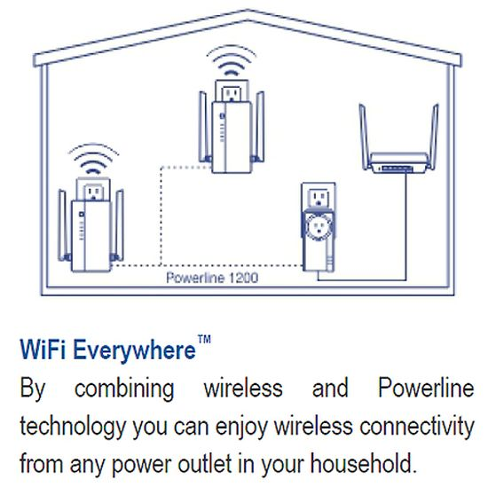 The combination of wireless and powerline makes a better Wi-Fi extender