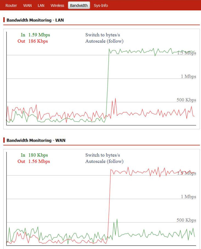 Space Monkey bandwidth with upstream limits removed