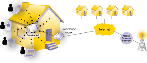 The basic idea of a femtocell