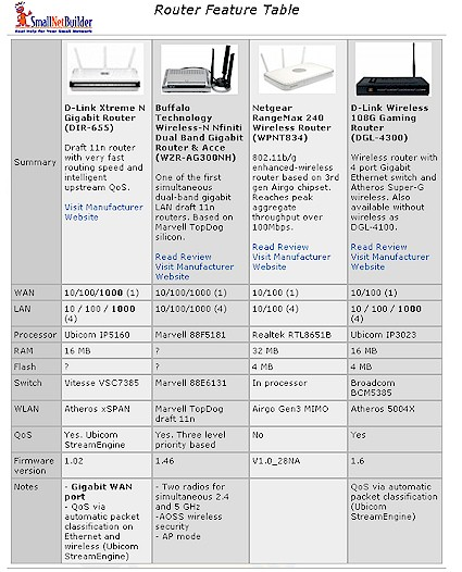 Router Product Feature Chart