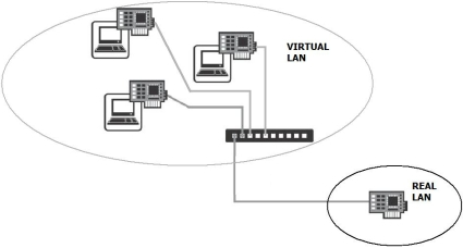 VLAN vs. Real LAN