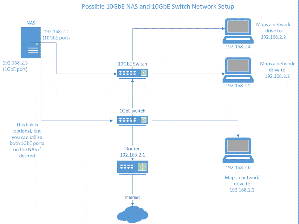 Confessions Of A 10 GbE Network Newbie - Part 5: Cutting