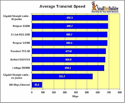 Transmit Performance Comparison