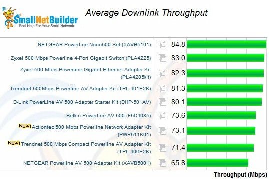 Average downlink throughput