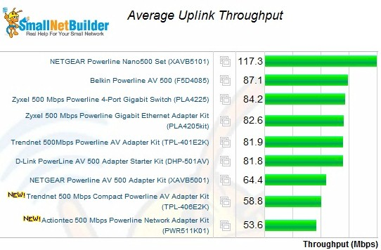 Average uplink throughput
