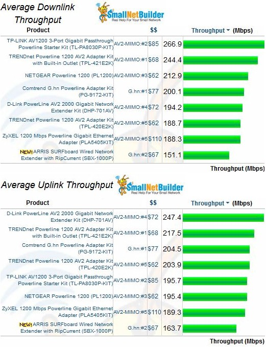 Average Throughput - HomePlug AV2 MIMO & G.hn