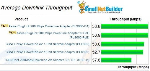 Average downlink throughput - 200 Mbps adapters
