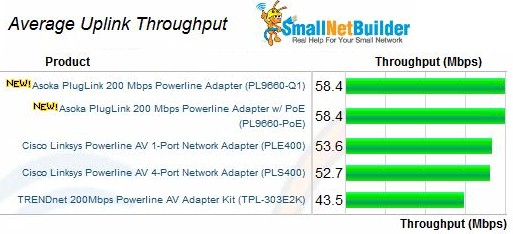 Average uplink throughput - 200 Mbps adapters