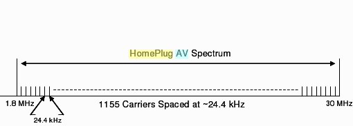 HomePlug AV Frequency Use