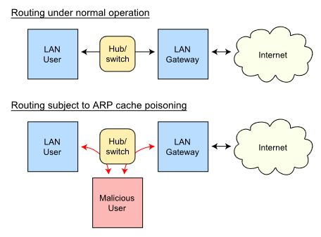 ARP Spoofing diagram (courtesy Wikipedia)