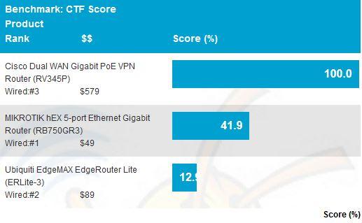 Cisco RV-345P Dual WAN Gigabit PoE VPN Router Reviewed