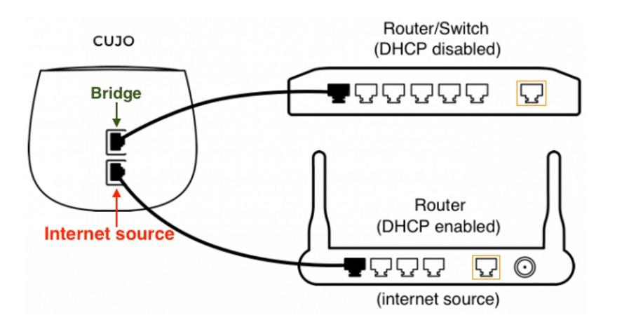 CUJO Smart Internet Security Firewall Reviewed - SmallNetBuilder