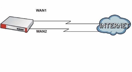 Dual WAN connections