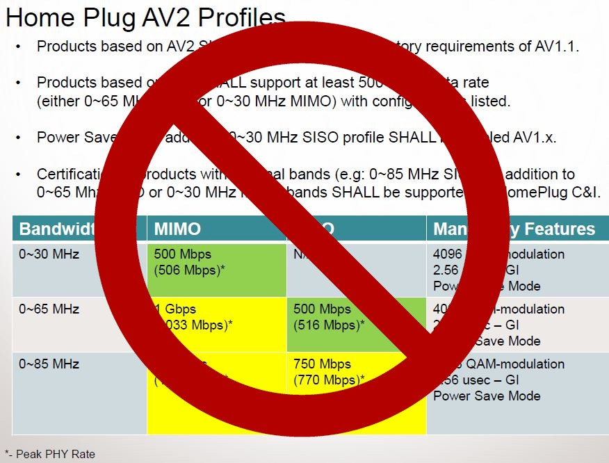 HomePlug AV2 Profiles: Fiction
