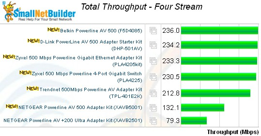 Total Throughput - Four Stream test