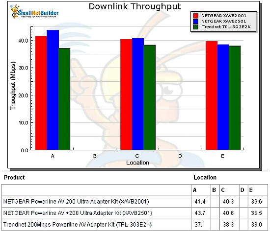 Downlink throughput vs. location - 200 Mbps adapters