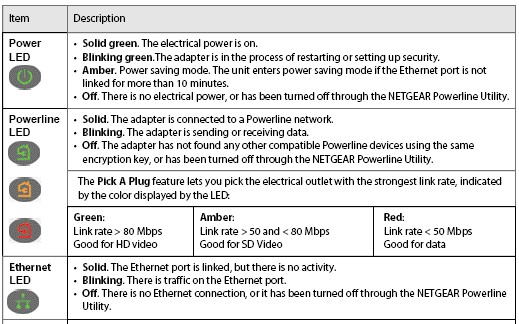 NETGEAR LED descriptions