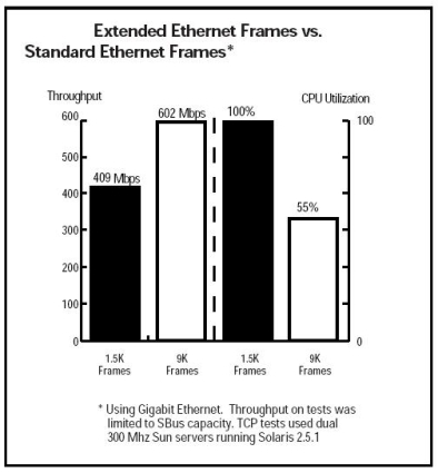Need To Know: Jumbo Frames in Small Networks - SmallNetBuilder