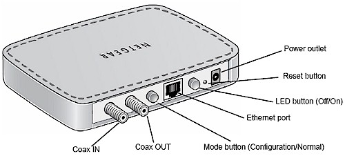 Ethernet from your TV Outlet: NETGEAR MoCA Coax-Ethernet