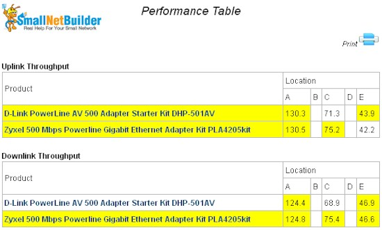 Powerline Performance Table