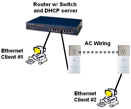 Powerline test setup