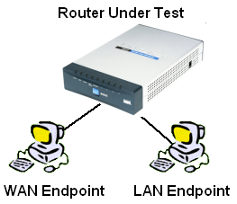How We Test Hardware Routers - Revision 3 - SmallNetBuilder