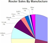 SNB Router Marketshare Report