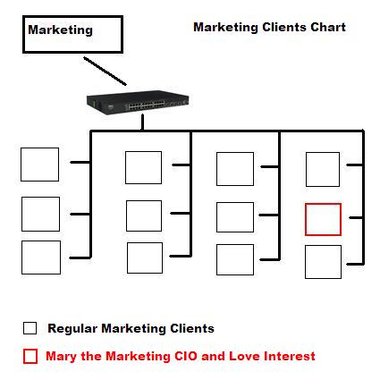 Marketing Clients