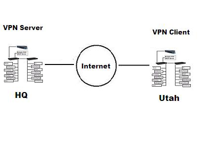 An Elementary explanation of VPN.