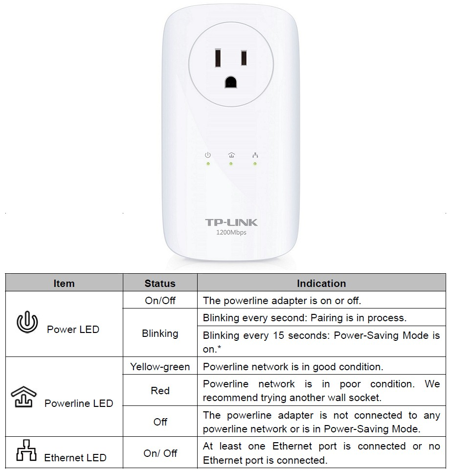 TP-LINK TL-PA8030P LED indications