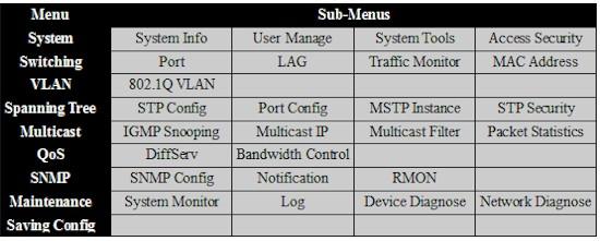 TP-LINK TL-SG2216 Gigabit Smart Switch Reviewed