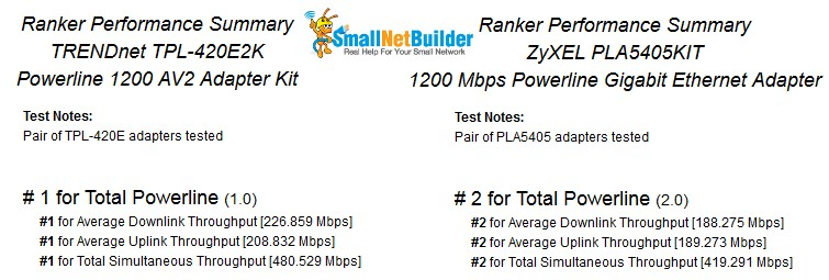 TP-LINK TL-PA4010 Ranker Performance Summary Comparison