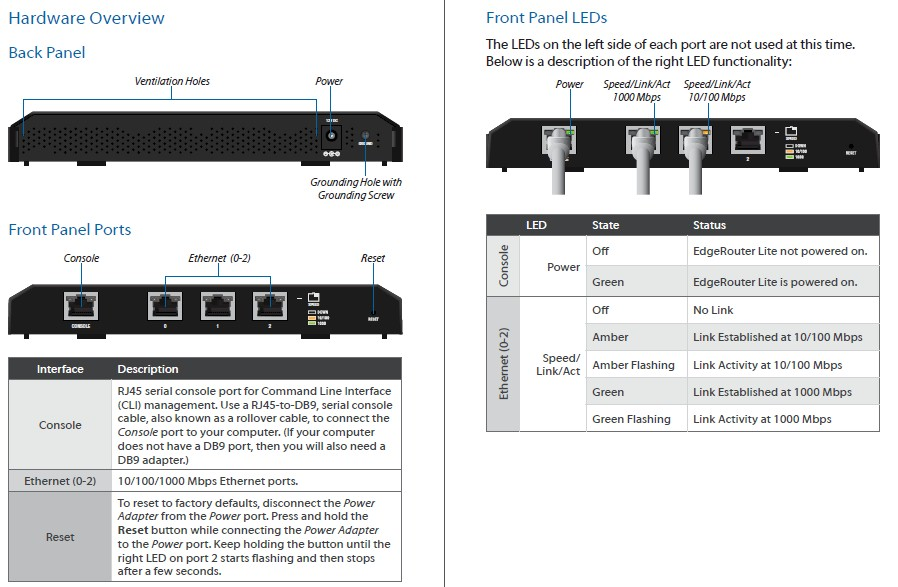 Ubiquiti ERL front and rear panels
