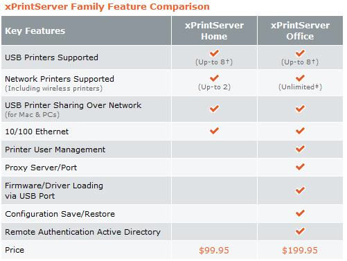 Lantronix xPrintServer Product Comparison