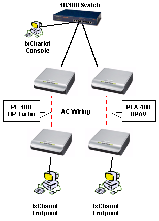 Powerline networking coexistence test setup
