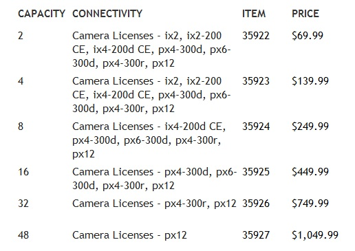 Licensing prices for the SecureMind Surveillance Manager software