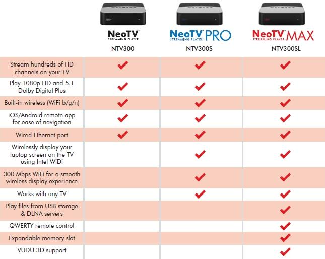 NETGEAR NeoTV MAX Reviewed - SmallNetBuilder