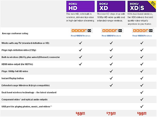 New Roku player line comparison