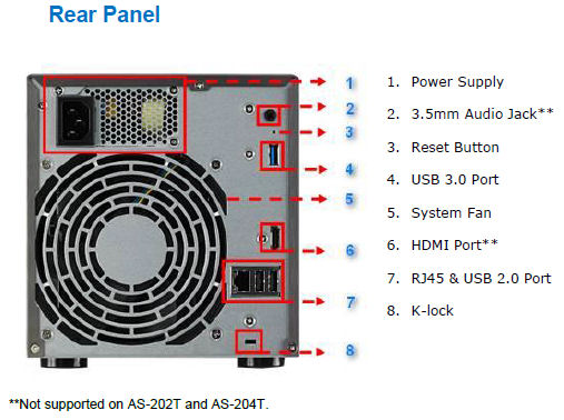 ASUSTOR rear panel callouts