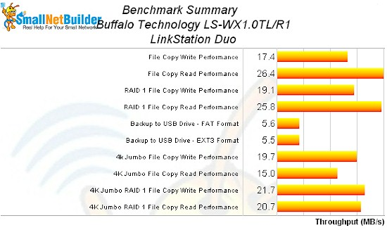 LinkStation Duo Benchmark summary