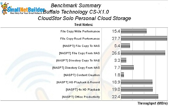CloudStor Solo performance benchmark summary